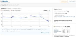 gráficos de en alquiler - URBANTEC REALTY
